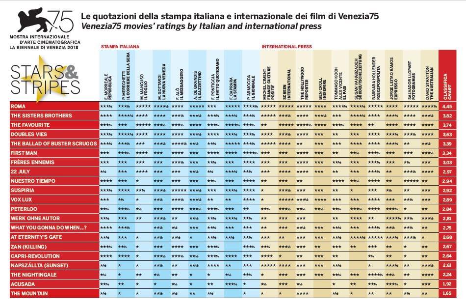Stelline Venezia 75